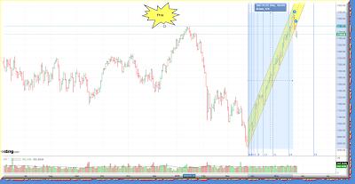 FTSE daily graph