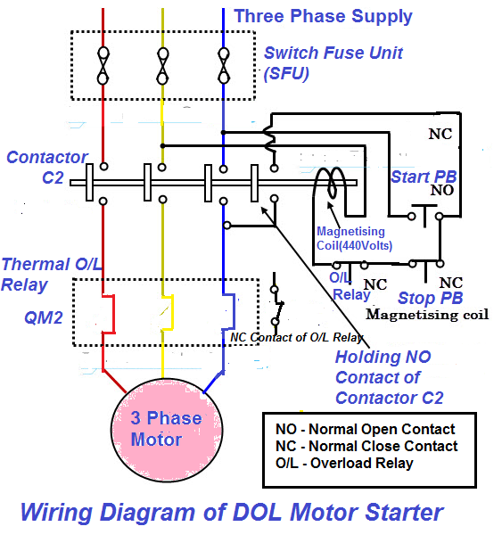 Electrical and Instrumentation Engineering: Direct Online Starter (DOL  Motor Starter) : Circuit Diagram and Working PrincipleElectrical and Instrumentation Engineering - blogger