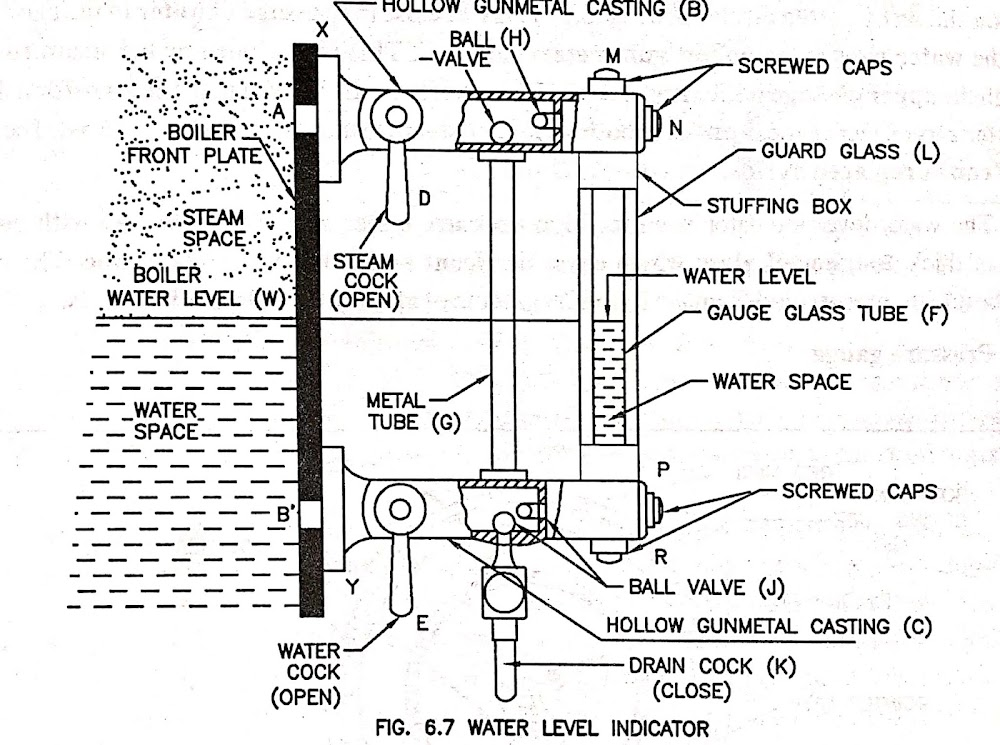 All Boiler Mountings with its Functions , Construction