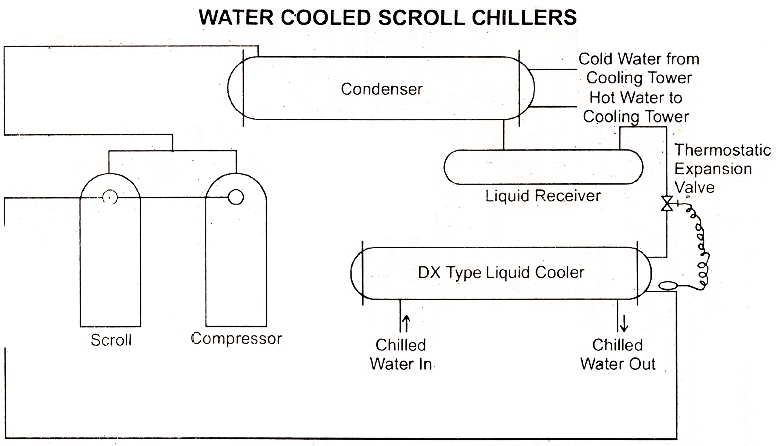 technical theory: Types of Scroll Refrigeration System