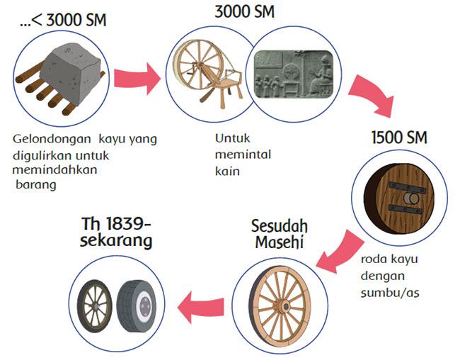 Penemuan Roda