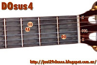 DOsus4 acorde de guitarra