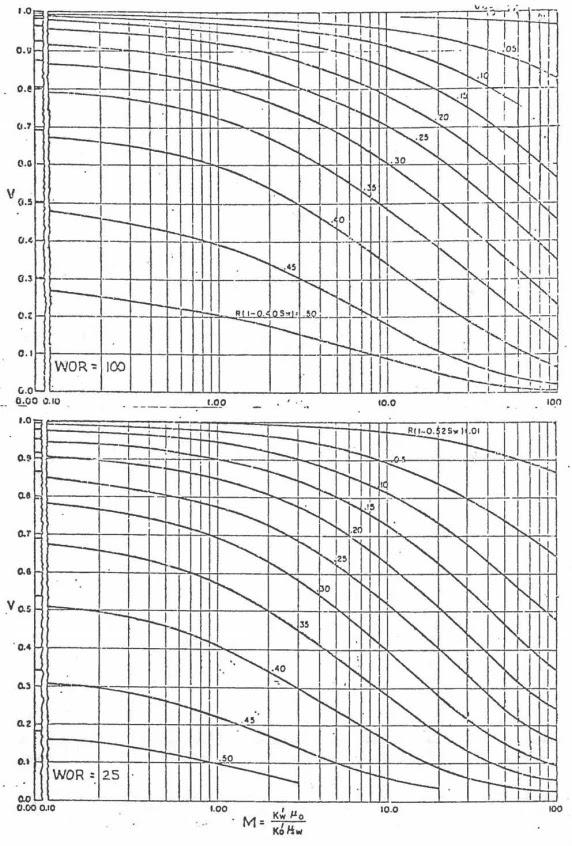 Inyección de Agua - Dykstra-Parsons RAP 25 y 100 BN/BN