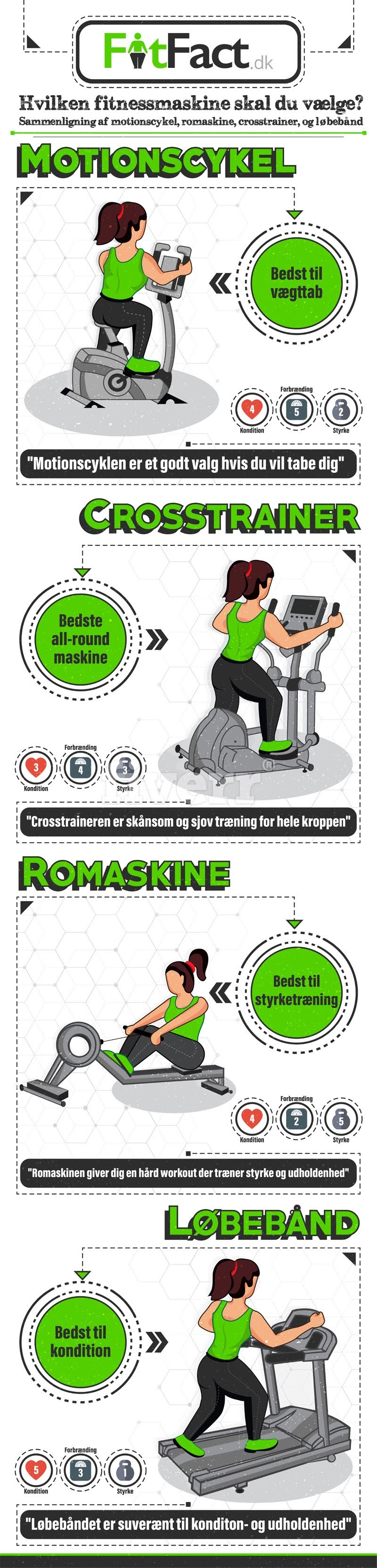 What Type of Workout Machine You Would Choose? #infographic