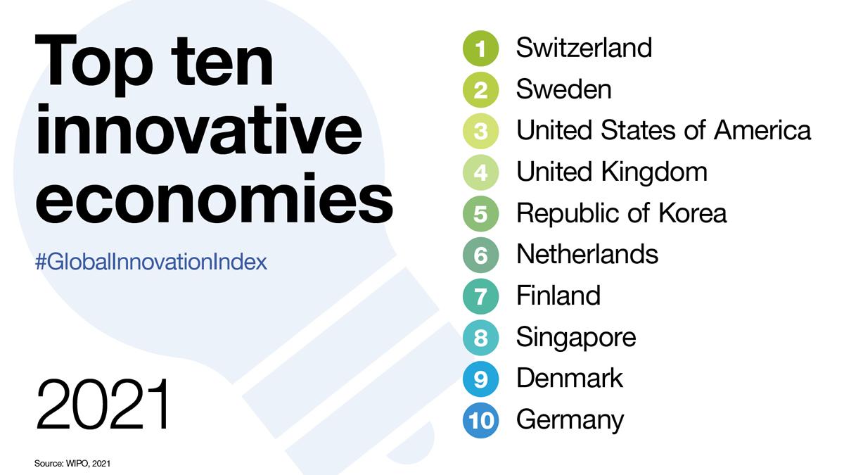 #Datos Índice Mundial de Innovación 2020-2021