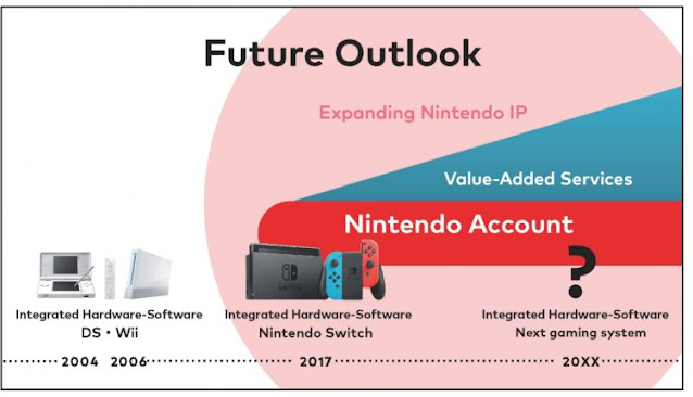 Próximo console da Nintendo recebe uma prévia (+) Fabricação do Nintendo 3DS é encerrada
