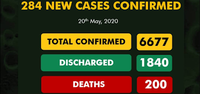 Nigerian COVID-19 Cases Now 6677, 1840 Discharged And 200 Deaths