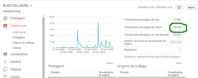 ONTEM O BLOG DO LAURO TEVE 29.480 VISUALIZAÇÕES