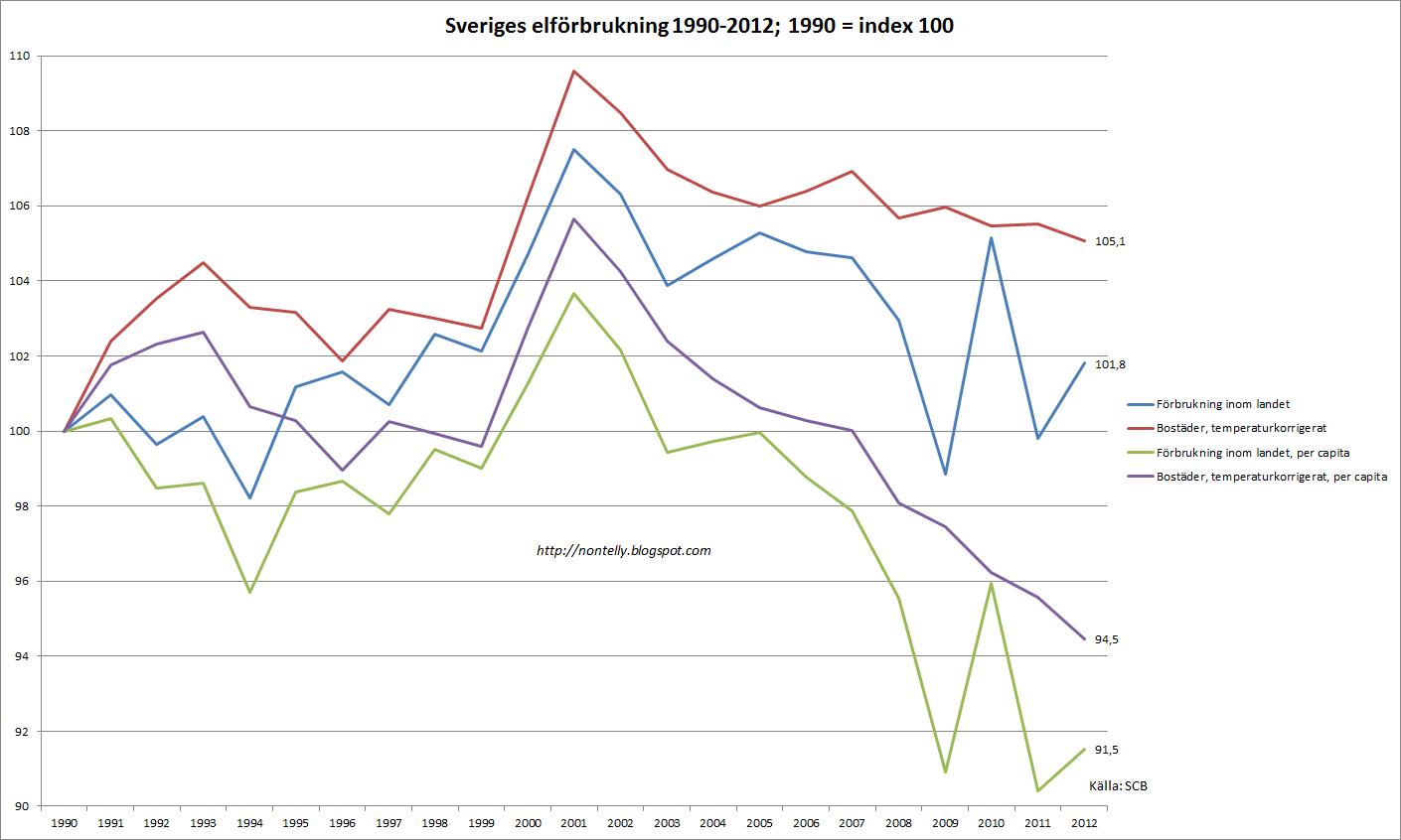sveriges energiförbrukning 2012