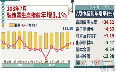 7月工業生產翻紅! 製造業生產指數創新高
