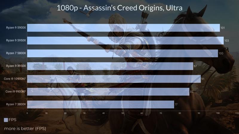 Intel Core i9 10900KF Assassin Creed Origins test
