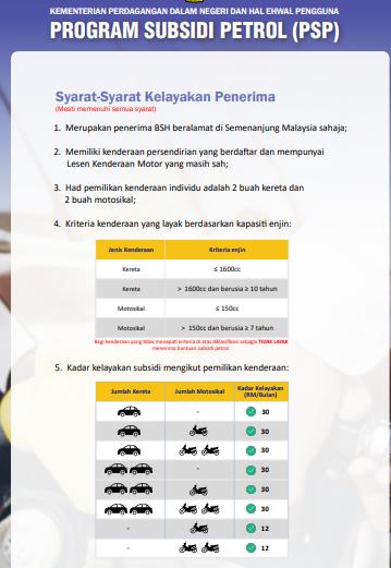 Cara untuk tahu samada kita layak atau tidak untuk Program Subsidi Petrol (PSP)