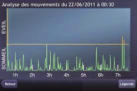 courbe d'enregistrement du sommeil