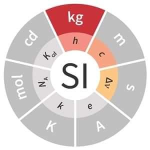 أهم وحدات القياس -  الأطوال والكميات ووحدات القياس