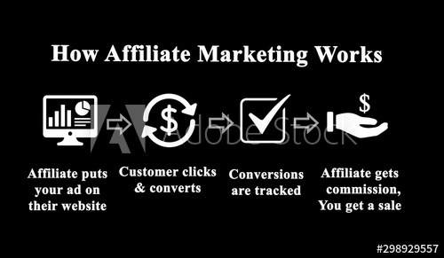 How to make money with affiliate marketing in 2020