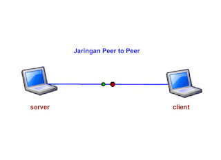 Topologi Peer To Peer