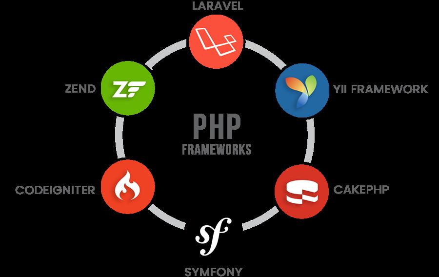 framework php adalah