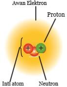 Model Atom Modern (Mekanika Gelombang)