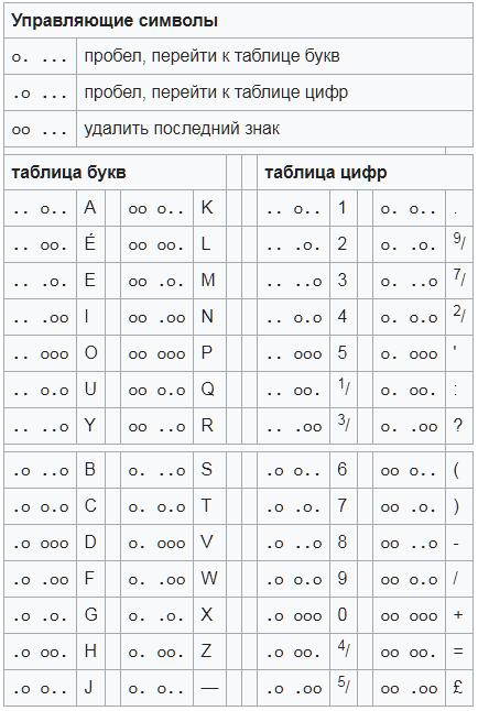 على سبيل المثال، الحروف ذات ثقب واحد هي E و T.