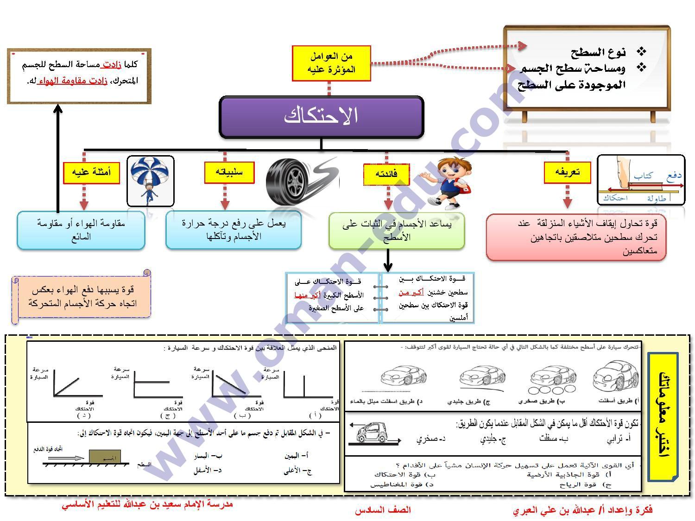 خريطة ذهنية لشرح الإحتكاك علوم الصف السادس ف 2 المناهج العمانية