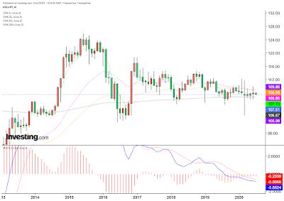 ドル円チャート(2020年7月4日)