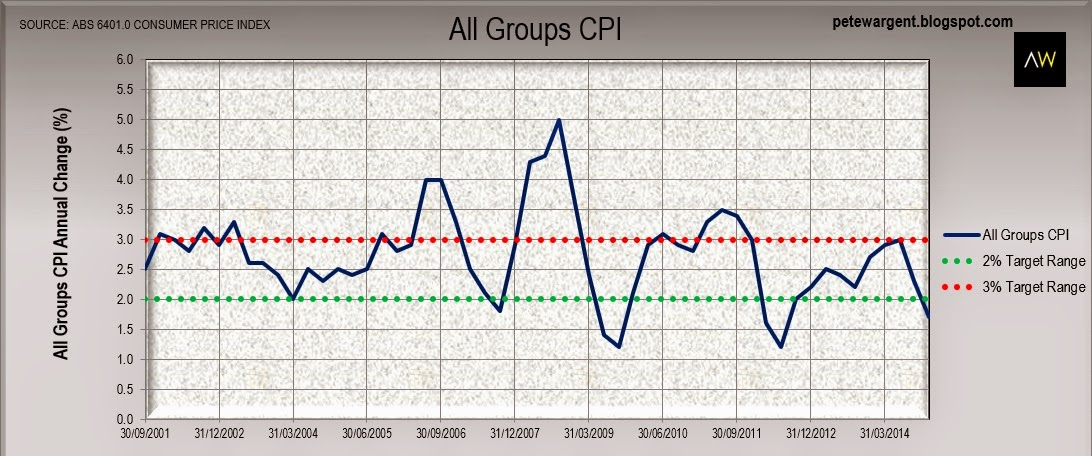 All groups cpi