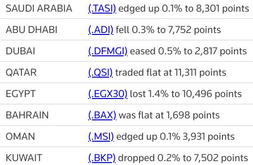 MIDEAST STOCKS Most major Gulf bourses fall; #Saudi rises on petrochems | Reuters