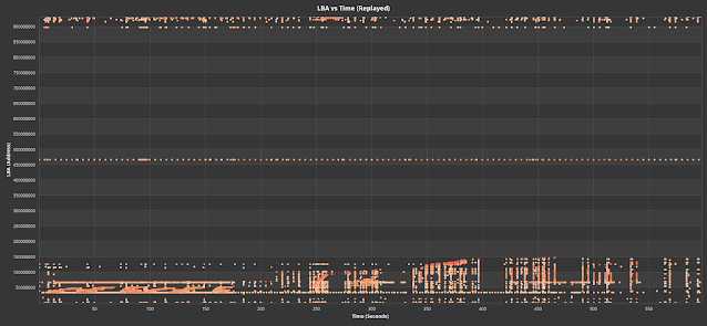 Fig. 3. LBA vs time of production blktrace (blue) and the replayed trace (orange) #2