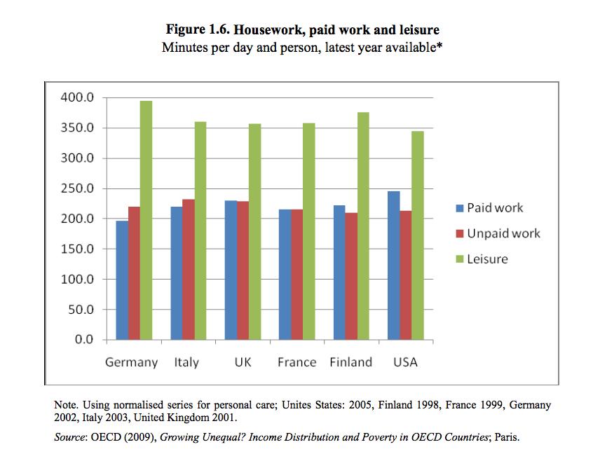 Housework, paid work & leisure