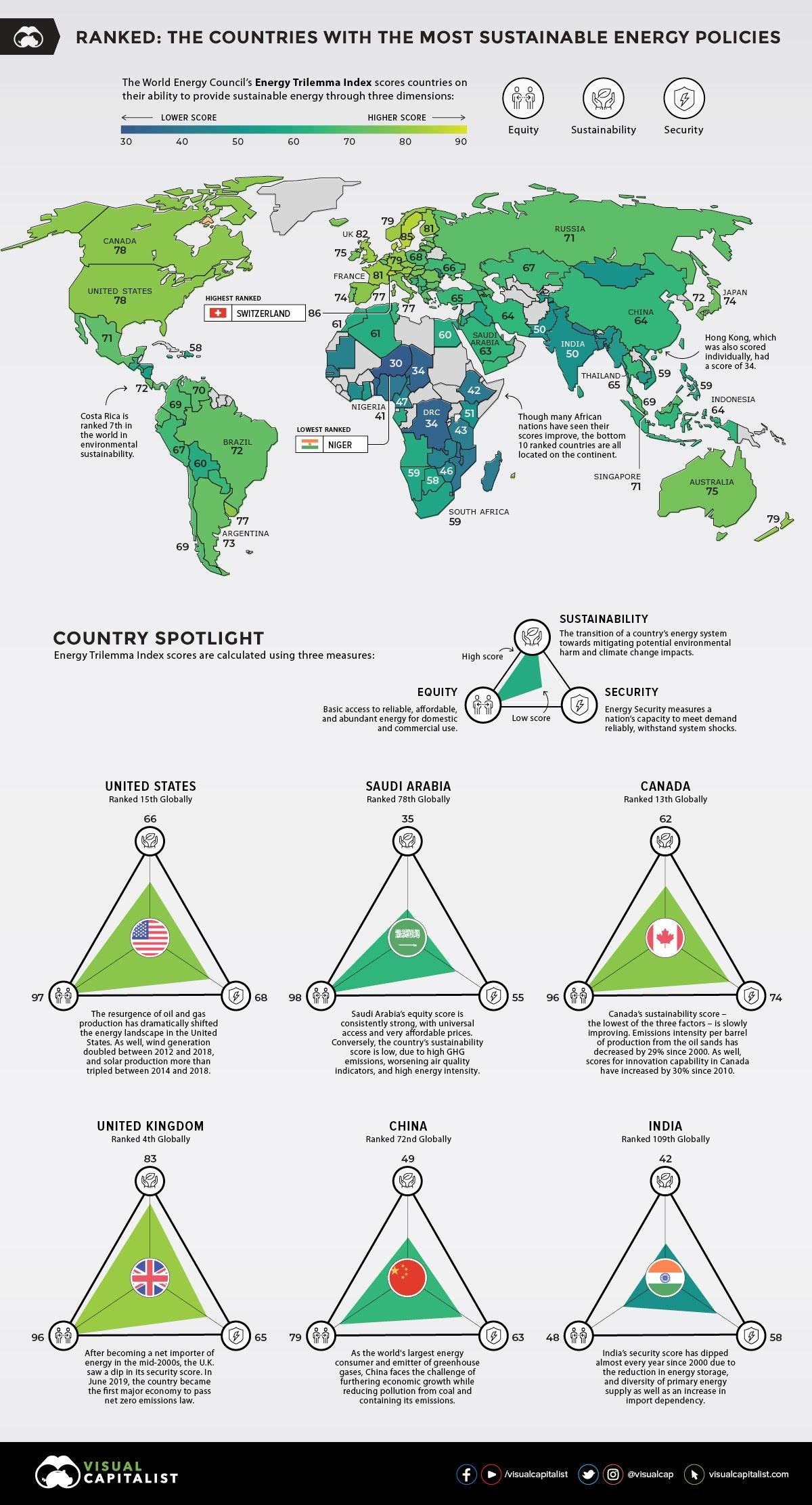 Ranked The Countries With The Most Sustainable Energy Policies #infographic