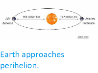 https://sciencythoughts.blogspot.com/2020/01/earth-approaches-perihelion.html