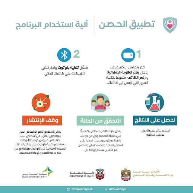 رابط تحميل تطبيق الحصن الإماراتي لعمل اختبارات فيروس كورونا المستجد