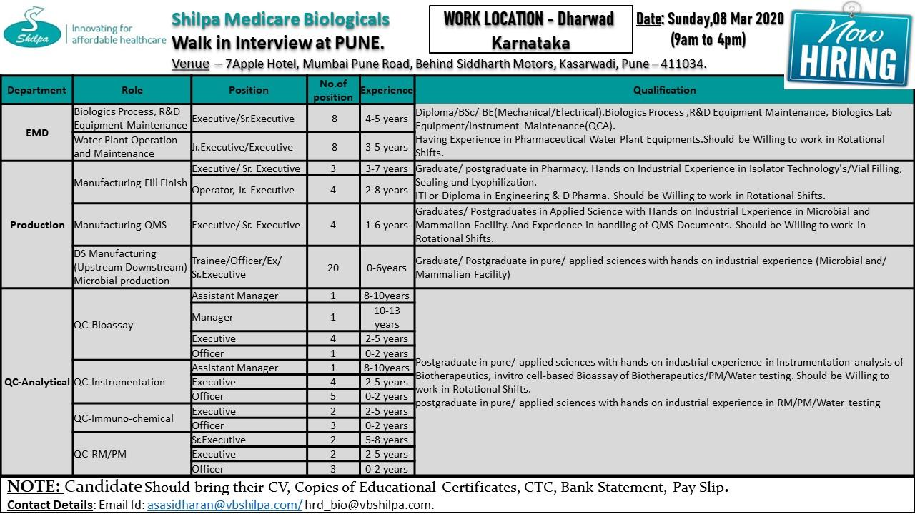 Shilpa Medicare Ltd – Walk in interview for Multiple Position ( 50 Position ) on 8th March 2020