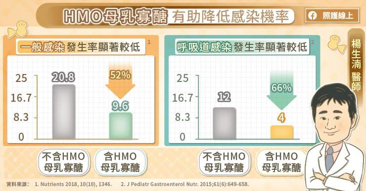 HMO母乳寡醣有助降低感染機率