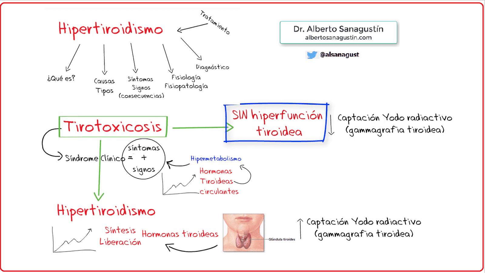 L-Thyroxin 50mcg tabletės N100