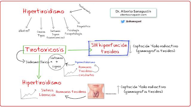 clasificación del hipertiroidismo