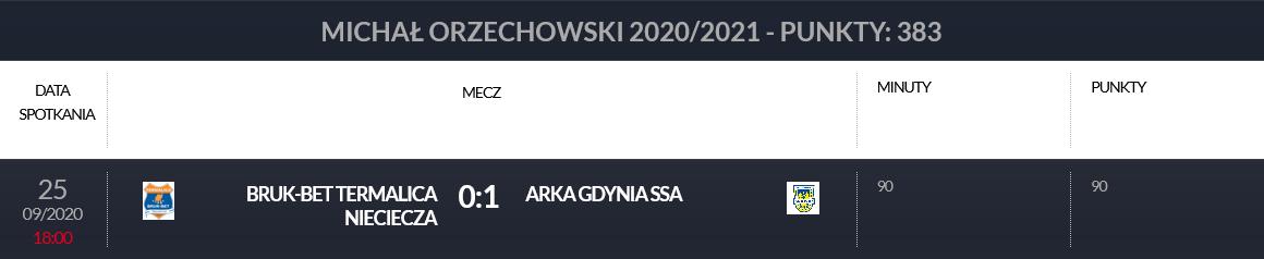 Punkty Michała Orzechowskiego w klasyfikacji Pro Junior System za mecz 6. kolejki Fortuna 1 Ligi Bruk-Bet Nieciecza - Arka Gdynia (0:1)<br><br>Publikacja z dnia 30.12.2020<br><br>fot. laczynaspilka.pl