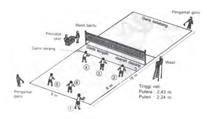 Peraturan Olahraga Bola Voli Lengkap Maolioka