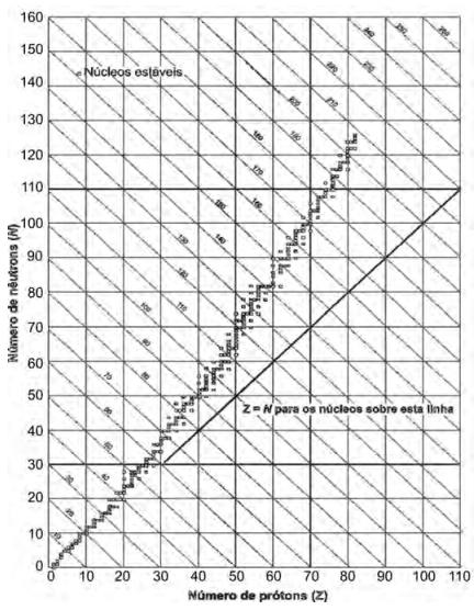 O gráfico mostra a quantidade de nêutrons (N) em função da quantidade de prótons (Z) para os núcleos estáveis conhecidos.