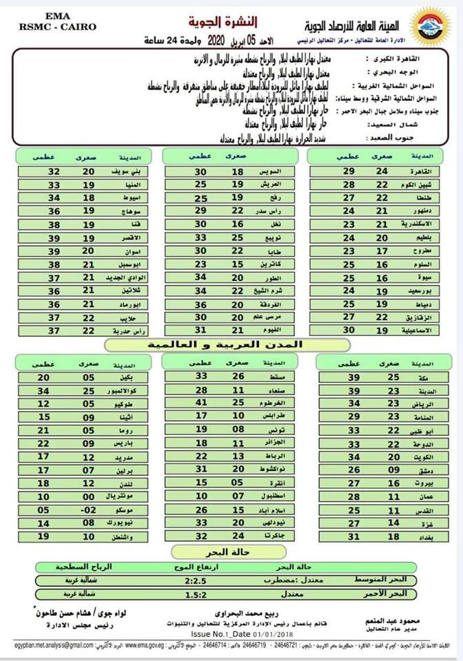 اخبار طقس الاحد 5 ابريل 2020 النشرة الجوية فى مصر و الدول العربية و العالمية