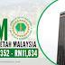 Jawatan Kosong Lembaga Getah Malaysia (LGM) ~ Pelbagai Jawatan