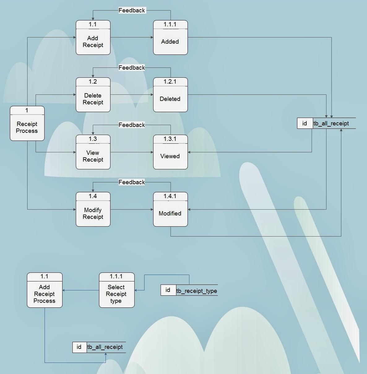 Accounting Process Level 2. Accounting Process Level 3