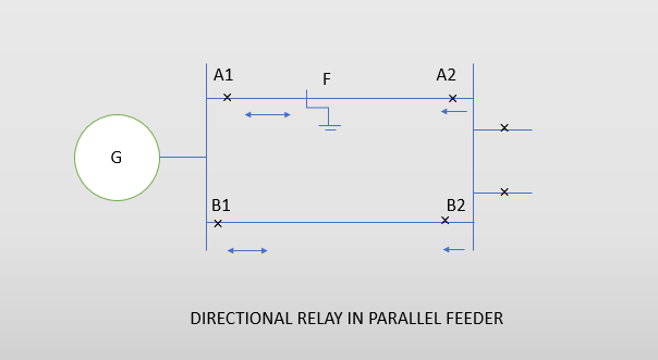 DIRECTIONAL RELAY
