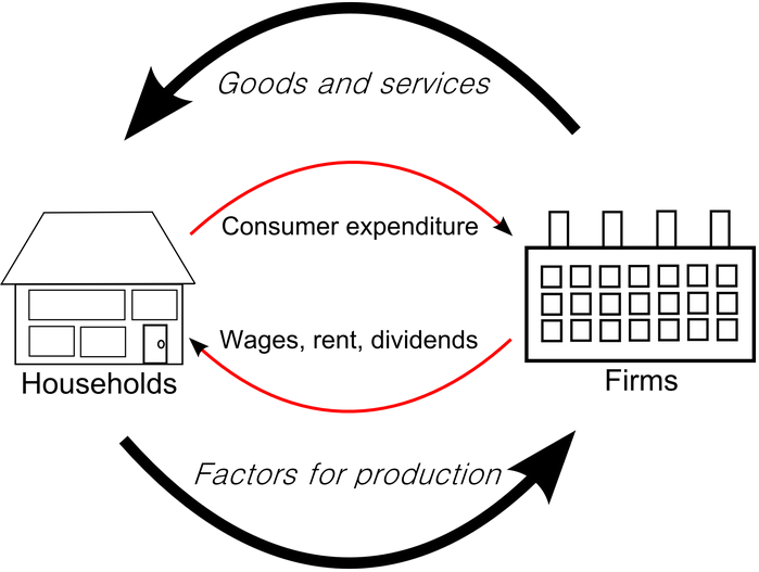The circular flow of economic activity in the circular economic flow diagram households ccuart Image collections