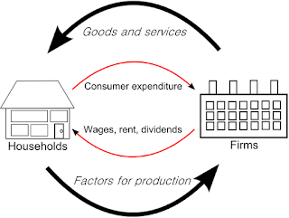 in the circular economic flow diagram households.