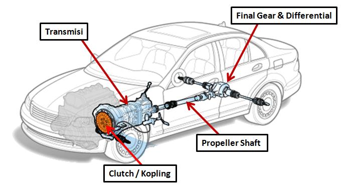 Jenis Jenis Kopling Pada Kendaraan Ombro