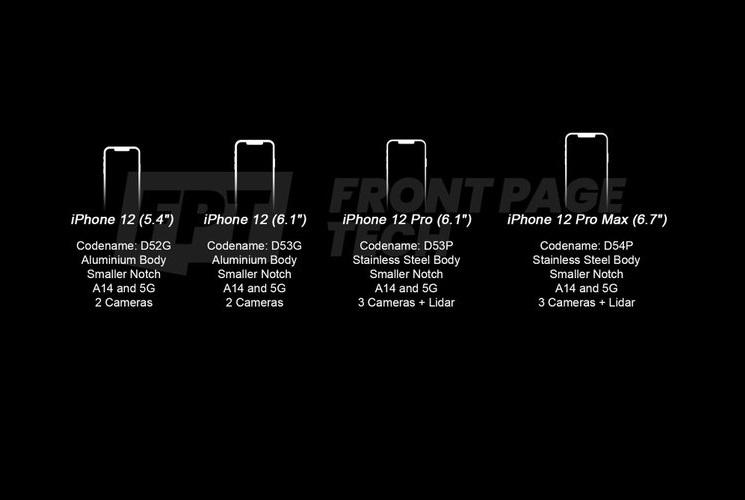 iPhone-12-Models