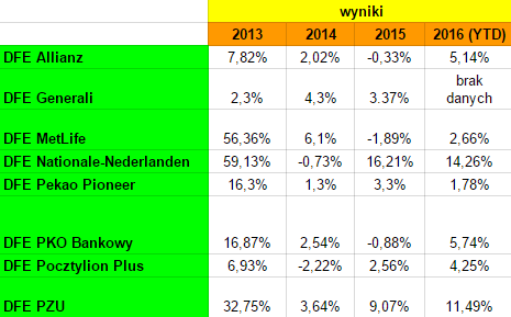 Wyniki dobrowolnych funduszy emerytalnych IKE i IKZE
