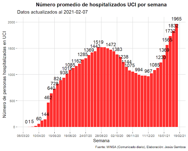 Pacientes UCI Perú