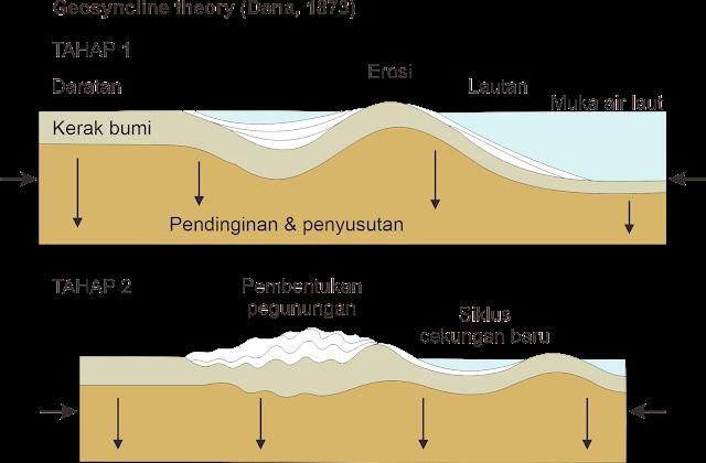Teori Geosinklin - Dana 1873